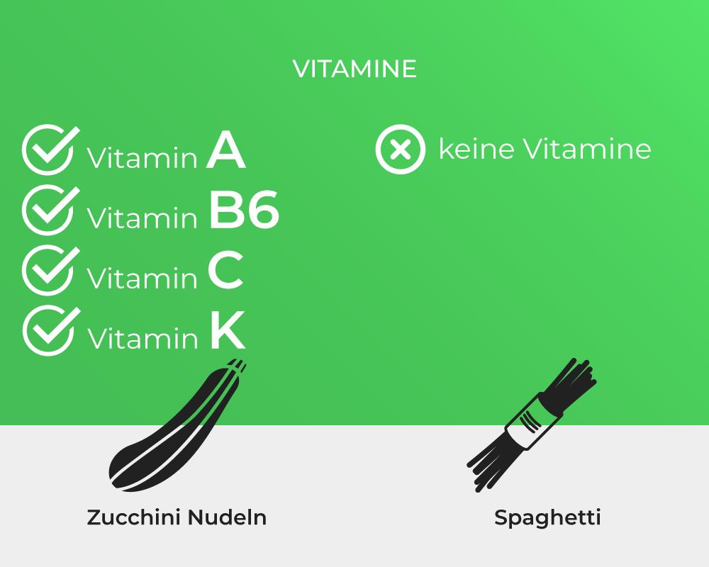 Zucchini Spaghetti Guide: Vitamine von Zoodles und Spaghetti | Eine Infografik von nutrilicious